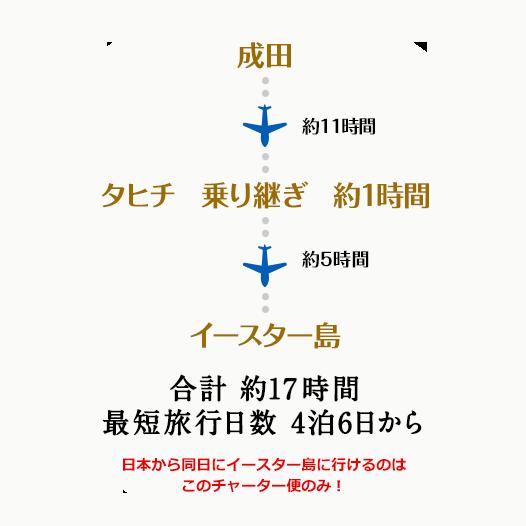 成田 約11時間 タヒチ乗り継ぎ約1時間 約5時間 イースター島 合計約17時間 最短旅行日数4泊6日から ※1月、3月は2泊5日での旅行が可能です。